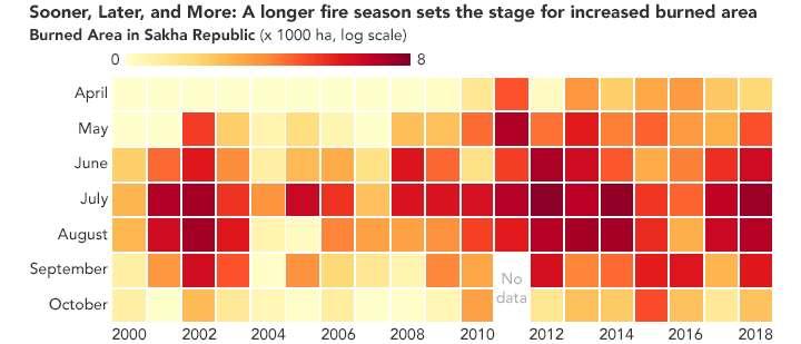 La superficie brûlée chaque mois par les feux de forêt en République de Sakha depuis 2000. La dérive vers des couleurs plus rouges montre bien la tendance à l'augmentation. © Nasa Earth Observatory
