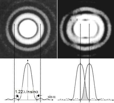 """Le pouvoir de résolution d'un instrument optique est sa capacité à séparer les images de deux points les plus proches possible l'un de l'autre dans l'objet étudié avec de la lumière de longueur d'onde lambda. Ainsi, si l'on connaît la """"largeur"""" de l'image d'un point observé par exemple au microscope, la résolution ou pouvoir séparateur correspond à cette largeur. Le critère de Rayleigh exprime ces conditions en tenant compte du phénomène limitant – la diffraction – liée à l'ouverture angulaire maximale du faisceau lumineux éclairant l'objet. A gauche, la figure de diffraction, ou tache de Airy, d'un diaphragme circulaire obtenue sur banc optique et profil d'intensité calculée. A droite, les disques de Airy de deux objets ponctuels ont été rapprochés à la limite de résolution : le maximum de chaque disque correspond à la position du premier minimum de l'autre disque. Crédits : Thierry Epicier-M. Françon, Progress in Microscopy, Pergamon Press, Oxford"""