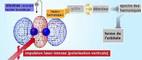 Image laser du nuage électronique à 3 lobes (orbitale) de la molécule d'azote. Dans une même période optique (2,7 x 10-15 seconds) de l'impulsion laser, le champ électrique impose d'abord à l'électron de s'éloigner de la molécule d'azote, le long de la direction de polarisation (verticale ici), puis d'y revenir et de heurter la molécule. Le choc sonde la structure de l'orbitale et trace l'ombre orbitale sur le spectre des hautes harmoniques de la fréquence de laser. La forme tridimensionnelle de l'orbitale est reconstituée par tomographique à partir d'un grand nombre de mesures similaires mais effectuées à des angles différents autour de la molécule. © Nature