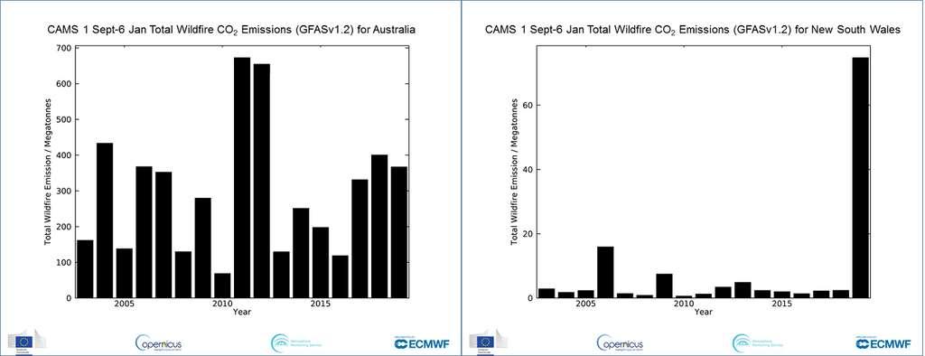 Le 2 janvier 2020, le service de surveillance de l'atmosphère Copernicus a enregistré les niveaux de monoxyde de carbone les plus élevés du monde au-dessus de l'océan pacifique, du monoxyde de carbone venant des incendies en Australie. Et même si les émissions de CO2 ne sont pas particulièrement élevées cette année pour l'Australie — schéma de gauche —, celles de la Nouvelle-Galles-du-Sud sont bien supérieures à la moyenne de 2003-2018 — schéma de droite. © Copernicus