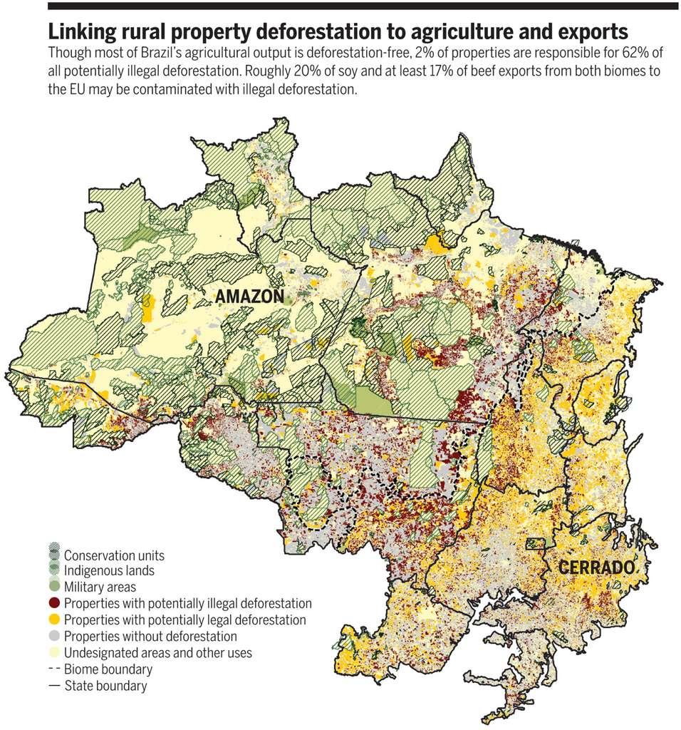 Relier la déforestation des propriétés rurales à l'agriculture et aux exportations. Bien que la majeure partie de la production agricole du Brésil soit exempte de déforestation, 2 % des propriétés sont responsables de 62 % de toute la déforestation potentiellement illégale. Environ 20 % du soja et au moins 17 % des exportations de viande bovine des deux biomes vers l'UE peuvent être concernées par la déforestation illégale. © Graphique adapté par Raoni Rajão et al. Par X. Liu, Science