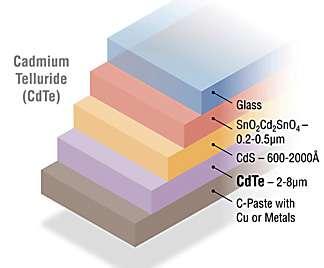 Structure d'une cellule photovoltaïque au CdTe. La couche d'absorbant dopé p (en mauve) repose sous un autre semi-conducteur dopé n (CdS). Ces deux couches forment une hétérojonction. © NREL