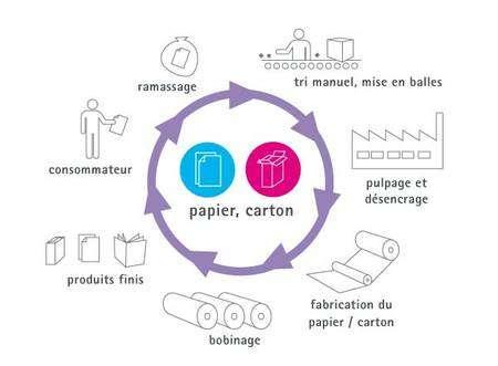 Cycle du recyclage du papier et du carton. © Somergie