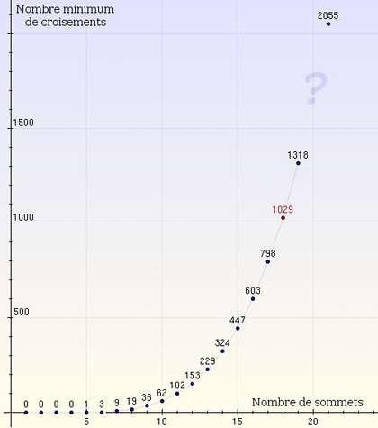 Nombre de croisements en fonction du nombre de sommets : à ce jour, la relation entre les deux n'est pas connue. Crédits : S. Tummarello