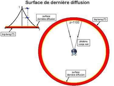 Nous sommes au centre d'une sphère dont la surface correspond aux régions dont les photons émis à la fin de la recombinaison nous parviennent aujourd'hui. Comme cette dernière ne s'est pas faite instantanément, il y a en réalité une zone de transition formant une coquille peu épaisse, ici en rouge. La surface interne elle-même est donc la surface de dernière diffusion. Comme on mesure les distances cosmologiques par la valeur du décalage spectral sous forme d'un nombre noté Z, cette surface se trouve à une valeur d'environ Z=1.100. Les galaxies les plus lointaines connues possèdent un Z inférieur à 10. © Martin Lemoine-Polytechnique