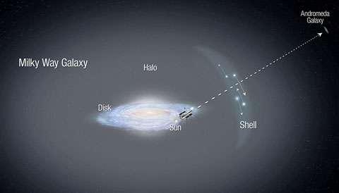 Les mouvements de 13 étoiles du halo (Shell, en anglais sur le schéma, qui signifie « coquille ») de la Voie lactée (Milky Way Galaxy) étudiés alors qu'elles se déplacent devant la galaxie d'Andromède (Andromeda Galaxy), suggèrent qu'elles appartiennent aux restes d'une galaxie naine. © Nasa, Esa, A. Feild