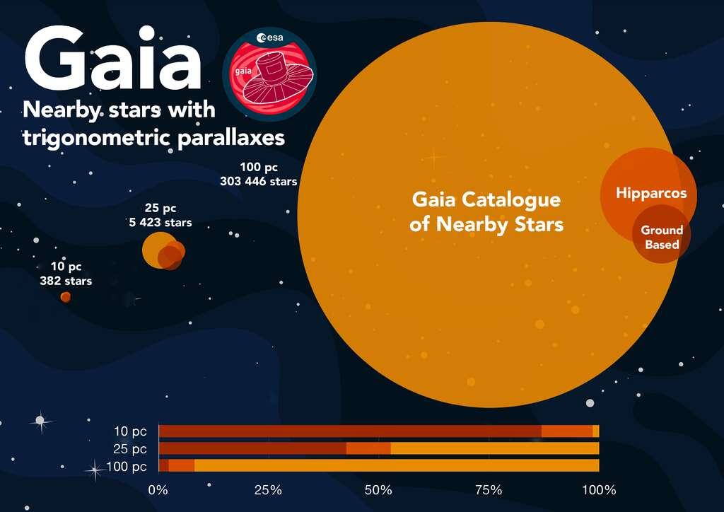 Une visualisation de l'importance du catalogue Gaia des étoiles proches (GCNS) par rapport aux catalogues précédents. Les couleurs indiquent l'étendue de ceux basés sur des observations au sol (ground bases) et avec Hipparcos, le prédécesseur de Gaia. Les distances sont en parsecs (pc). © ESA/Gaia/DPAC, CC by-sa 3.0 IGO