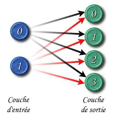 Les deux couches d'une mémoire hétéro-associative linéaire