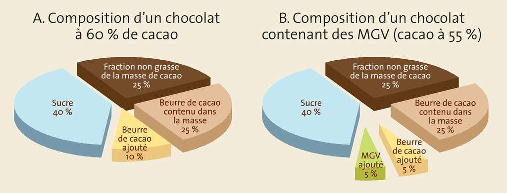 Composition d'un chocolat à 60 % de cacao et d'un chocolat contenant des MGV. © Gwendolin Butter