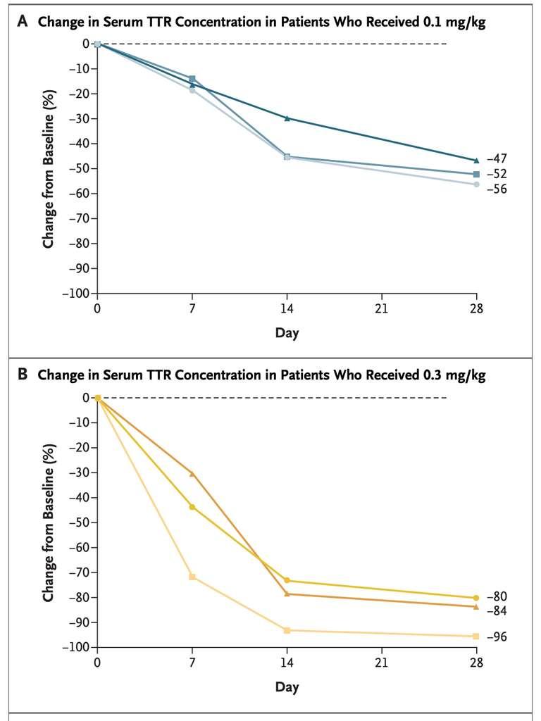La diminution de la concentration de transthyrétine dans le sérum après l'injection de 0,1 (en haut) ou 0,3 (en bas) mg/kilo de NTLA-2001. © Julian D. Gillmore et al. The New England Journal of Medicine
