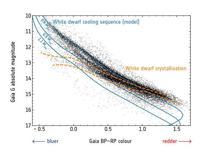 Les populations d'étoiles se déplacent sur un diagramme HR au cours de leur vie. Le modèle décrivant cette évolution prédit des concentrations d'étoiles sur les lignes bleues présentées sur cette portion de diagramme de HR dressé à partir des données de Gaia (Msun indique une masse solaire). On voit que des naines manquent alors que d'autres se concentrent massivement dans des régions où elles ne devraient pas être, sauf si le modèle tient compte de la chaleur libérée par la cristallisation progressive de l'étoile, à la façon de l'eau qui se change en glace (ce modèle fait les prédictions en orange). © Pier-Emmanuel Tremblay et al