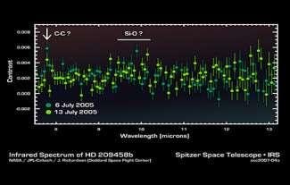 Spectre infra-rouge de HD 209458b montrant la présence de Silicate avec la liaison SiO