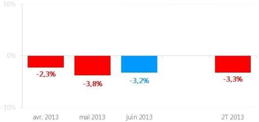 L'évolution entre 2012 et 2013 de la fréquentation des sites Web en France pour le deuxième trimestre, mois par mois à gauche et pour l'ensemble du trimestre à droite. En un an, la baisse est donc de 3,3 %. © AT Internet