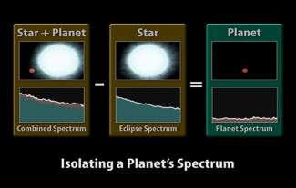 Technique du transit planétaire pour l'obtention du spectre grâce à une éclipse ( Crédit : NASA )