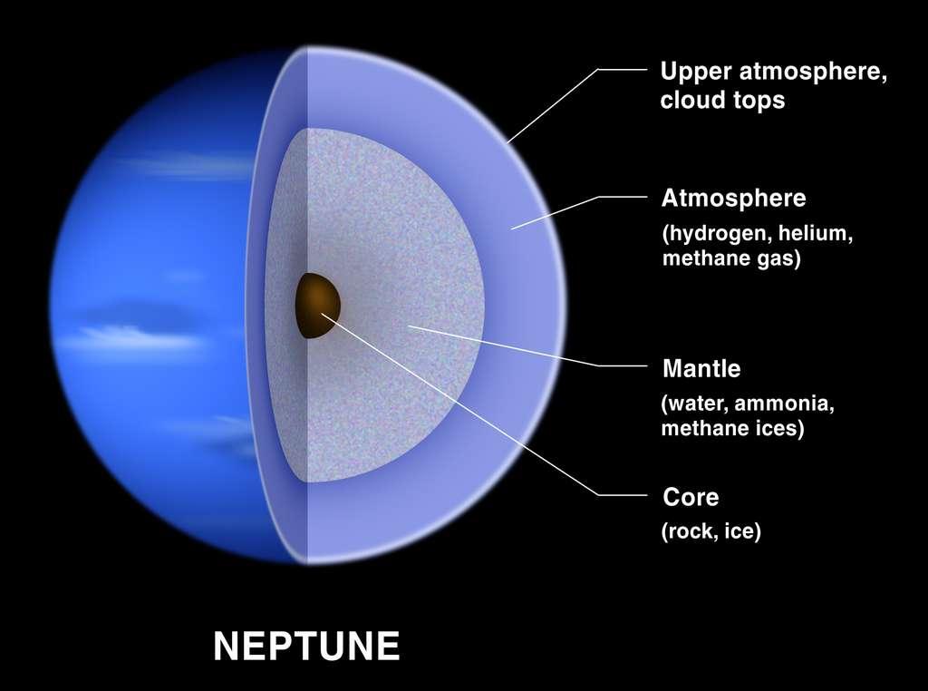 Un des modèles de l'intérieure de Neptune, qui doit aussi valoir pour l'intérieure d'Uranus. On distingue quatre enveloppes qui, en partant de la surface de la planète vers son centre, sont : la haute atmosphère, l'atmosphère composée de gaz d'hélium, d'hydrogène et de méthane, le manteau composé de glaces d'eau, d'ammoniac et de méthane et, enfin, le noyau rocheux. © Lunar and Planetary Institute