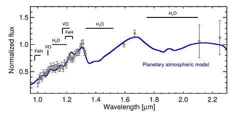Décomposition spectrale de la lumière de l'exoplanète HIP65426b dans le domaine infrarouge proche montrant la présence d'eau dans son atmosphère et probablement de nuages de couleur rougeâtre similaires à ceux observés sur Jupiter. © ESO, Sphere Consortium, G. Chauvin et al.
