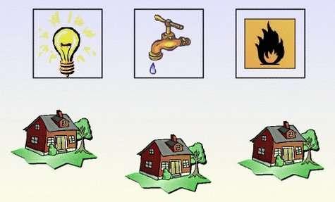 Le problème des trois maisons - trois services : comment alimenter chaque maison en eau, gaz et électricité sans que deux conduites ne se chevauchent ? Crédits : S. Tummarello