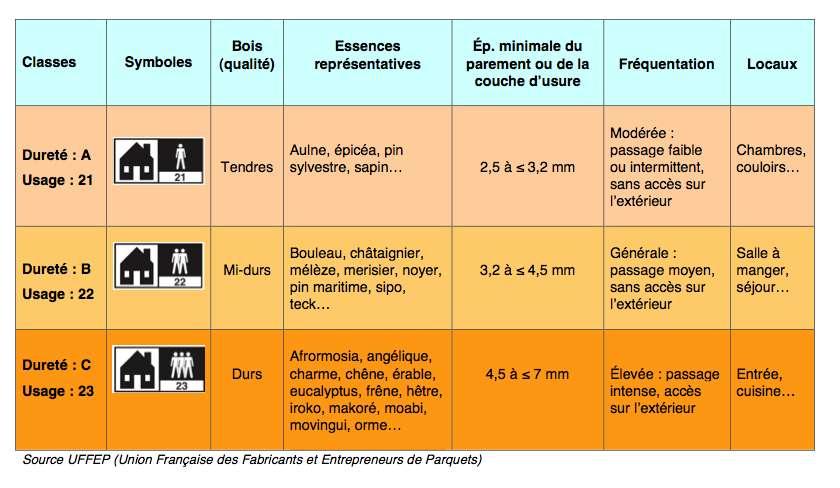 Exemples d'applications domestiques du parquet. © UFFEP