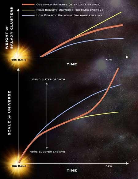 L'évolution de la masse (weight) des amas (cluster) de galaxies est en bo accord avec l'évolution de l'expansion de l'Univers (scale) au cours du temps si on suppose la présence de l'énergie noire (ligne orange). Les cas sans énergie noire mais avec peu ou beaucoup de matière sont représentés respectivement par les lignes bleue et jaune. Crédit : NASA/CXC/M.Weiss