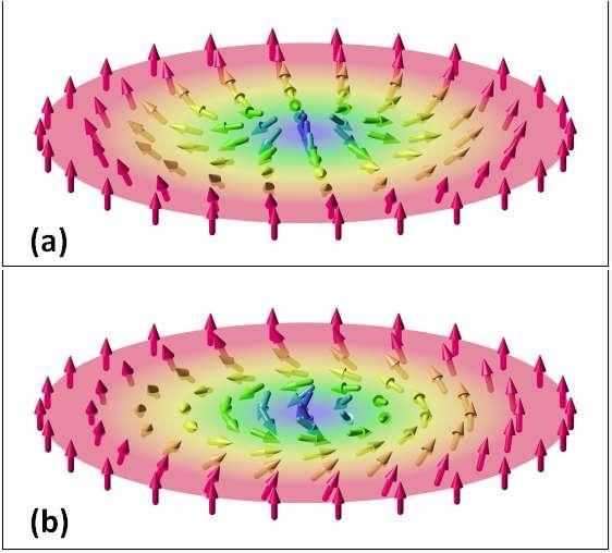 Représentation du champ vectoriel de deux skyrmions magnétiques bidimensionnels : a) un skyrmion «en hérisson» b) un skyrmion « en spirale » © Karin Everschor-Sitte, Matthias Sitte, Wikipedia, CC by-sa 3.0