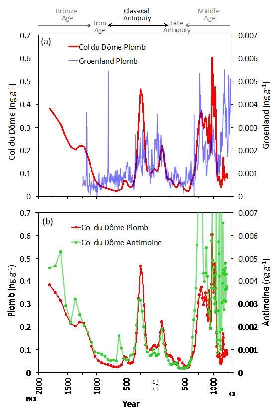En (a), concentrations en plomb dans la glace du Groenland (bleu) et du col du Dôme (CDD, rouge). En (b), concentrations en plomb (rouge) et antimoine (vert) dans la glace du CDD. Sur l'échelle du bas, l'âge est reporté en années à partir de l'an 1 de notre ère commune (CE) (soit l'an 1 après Jésus-Christ). Les phases de croissance des émissions de plomb ont été accompagnées d'une augmentation simultanée des teneurs de la glace alpine en antimoine, un autre métal toxique. © Insu-CNRS