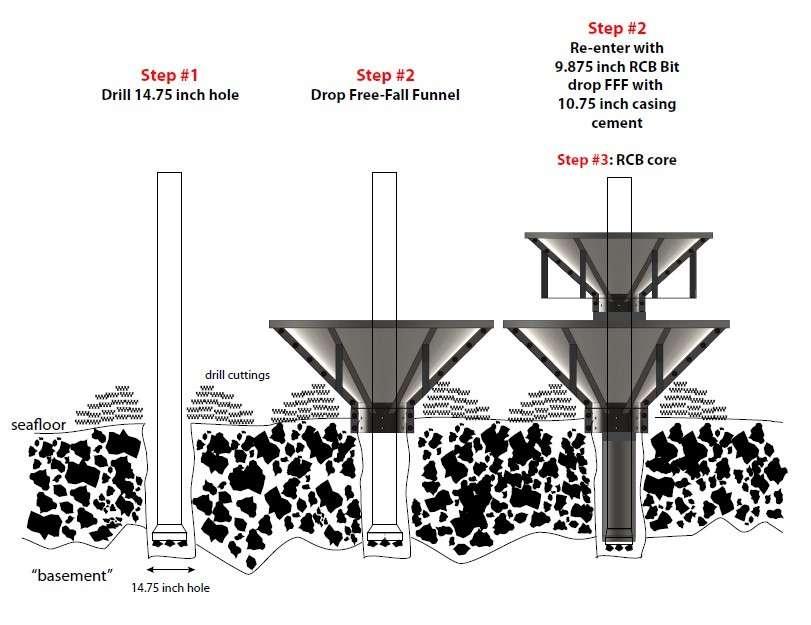 Schéma de principe de l'emboîtement des 2 cônes. Étape 1 (Step 1 en anglais), forage avec une tige de 37 cm (14,75 inches) depuis le fond (seafloor). Étape 2 (Step 2), le premier cône (Drop Free-fall Funnel, ou FFF) pénètre le sol le long de la tige. Au-dessus des déblais de forage (drill cuttings), il protège la bouche du puits et recevra du ciment. Étape 2 bis : emboîter un deuxième cône rotatif (RCB) de 25 cm avec une base cimentée de 27 cm qui prend appui sur le premier cône. Étape 3 : forer à partir du second cône. © IODP