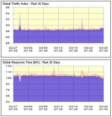 Pas de quoi faire trembler le Web. Comme le montrent ces graphiques mesurant le trafic d'Internet entre le 27 février (02/27) et le 29 mars (03/29), ces attaques de déni de service DDOS sans précédent n'ont pas perturbé l'activité du réseau Internet dans sa globalité, contrairement à ce qui a été martelé par les médias. Très simples à mettre en place, ces attaques consistent à inonder de requêtes des serveurs ciblés pour les saturer et, ainsi, en empêcher l'accès. Une technique difficile à contrer. © Internet Traffic Report
