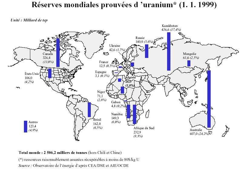Les réserves mondiales d'uranium, estimées en 1999. © DR
