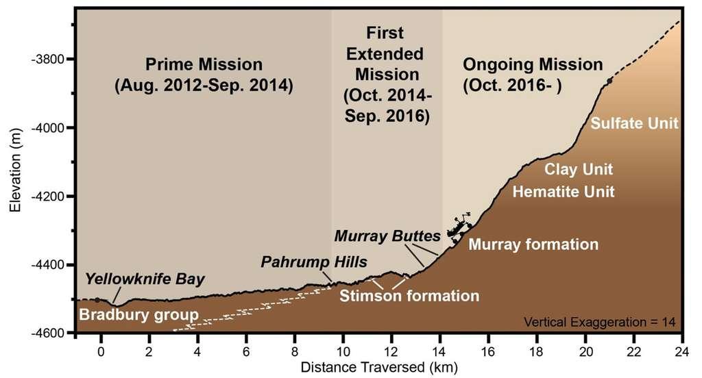 Vue de profil, à l'échelle verticale exagérée, du mont Sharp qu'explore depuis deux ans Curiosity. Depuis son arrivée en août 2012, le rover a parcouru 15 km. © Nasa, JPL-Caltech