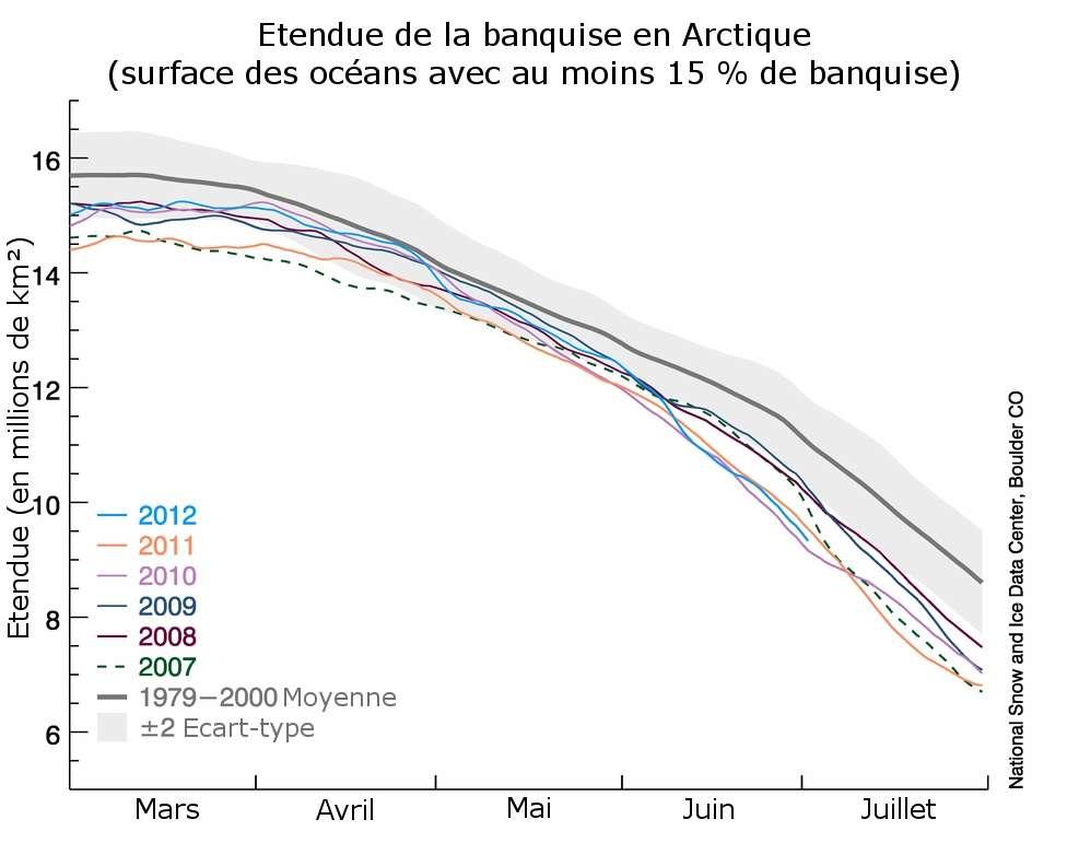 Ce graphique datant du 2 juillet 2012 présente l'évolution de la surface de la banquise entre les mois de mars et de juillet pour ces 6 dernières années (2007 à 2012). La ligne grise correspond à la courbe de référence calculée en compilant des données récoltées entre 1979 et 2000. Le tracé de 2012 est coloré en bleu turquoise. © US National Snow and Ice Data Center