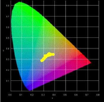 Figure 3 : Le diagramme chromatique où apparaissent les coordonnées colorimétriques des destinations