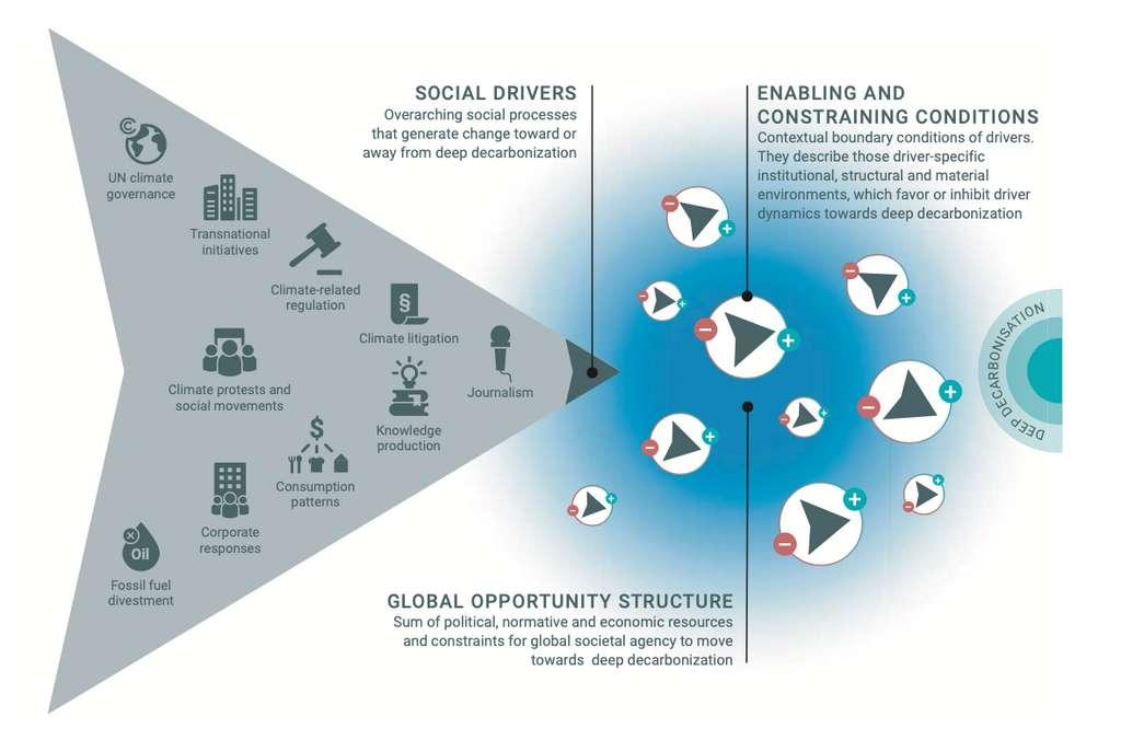 Cette infographie montre les principaux moteurs sociaux de la décarbonation de l'économie identifiés par les chercheurs et présentés dans le Hamburg climate futures outlook. © Hamburg climate futures outlook