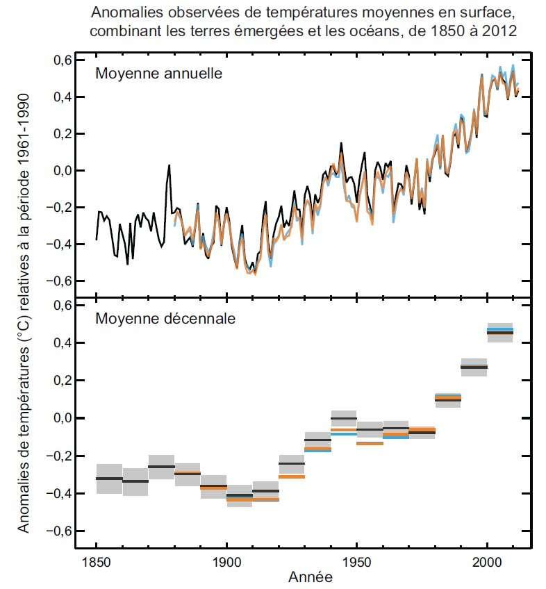 Anomalies observées sur des températures moyennes en surface, combinant les terres émergées et les océans, de 1850 à 2012, tirées de trois ensembles de données. Partie supérieure : valeurs moyennes annuelles. Partie inférieure : valeurs moyennes décennales comprenant l'estimation d'incertitude pour un ensemble de données (noir). Les anomalies sont relatives à la moyenne sur la période 1961-1990. © Giec