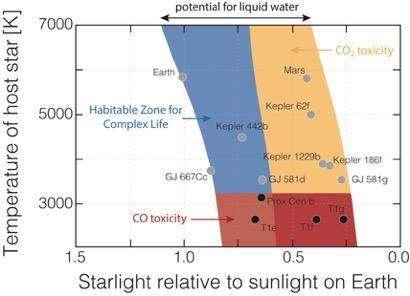 Sur ce schéma, on découvre la largeur de la zone d'habitabilité (potential for liquid water) et en bleu, la zone dans laquelle, selon les chercheurs de l'université de Californie Riverside (États-Unis), de la vie complexe est susceptible de se développer. © Université de Californie Riverside