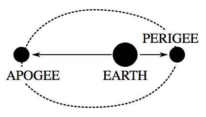Sur ce schéma, l'apogée — et le périgée — d'un corps céleste en orbite autour de la Terre (Earth). © Pearson Scott Foresman, Wikipedia, Domaine public