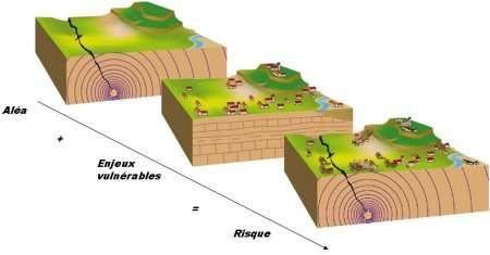 Le risque sismique est la combinaison de deux facteurs : l'aléa sismique et la vulnérabilité. © BRGM