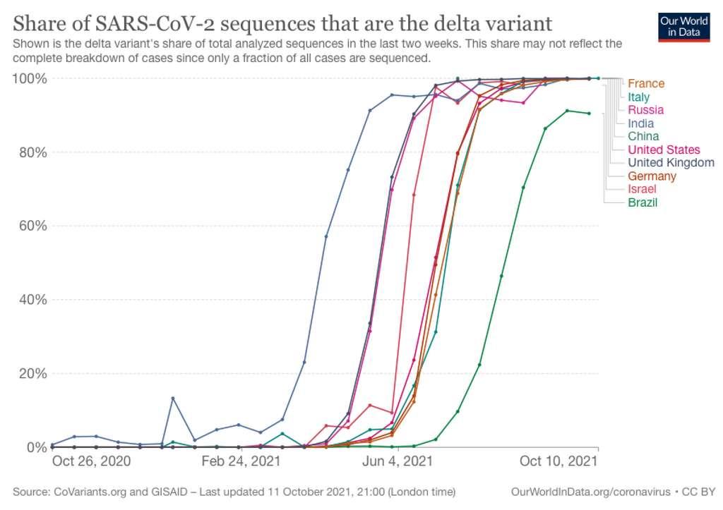 Part du variant Delta dans différents pays. © Our World In Data