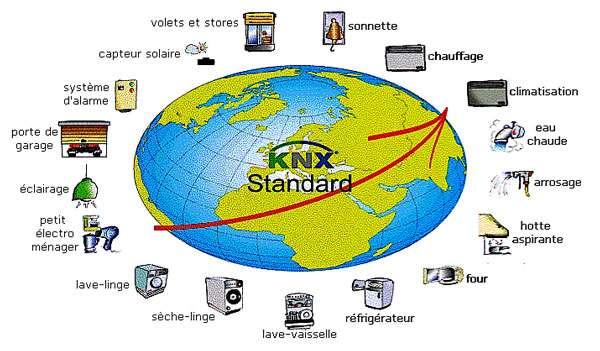 Le standard KNX est adapté aux installations mono et triphasées, respectivement alimentées en 230 et 380 V/50 Hz. Sur les appareils, il est en général repéré par les initiales PL (Power Line). La transmission des données peut se faire par paire torsadée (TP), courant porteur (CP), liaison radio (RF) ou infrarouge (IR). © DR