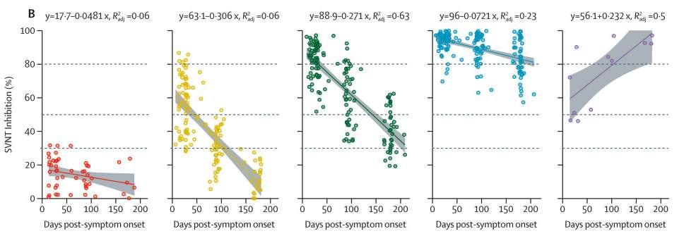 Dynamique des anticorps neutralisants dans les cinq groupes au cours du temps. © Wan Ni Chia et al, The Lancet Microbe, 2021