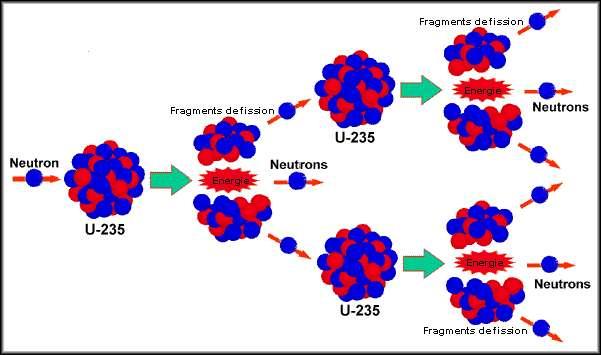 Le principe de la réaction en chaîne avec la fission d'un noyau d'uranium 235 absorbant un neutron. Le noyau fissionne en deux noyaux plus légers en donnant de deux à trois neutrons selon la nature des noyaux légers produits. © Université du Maine