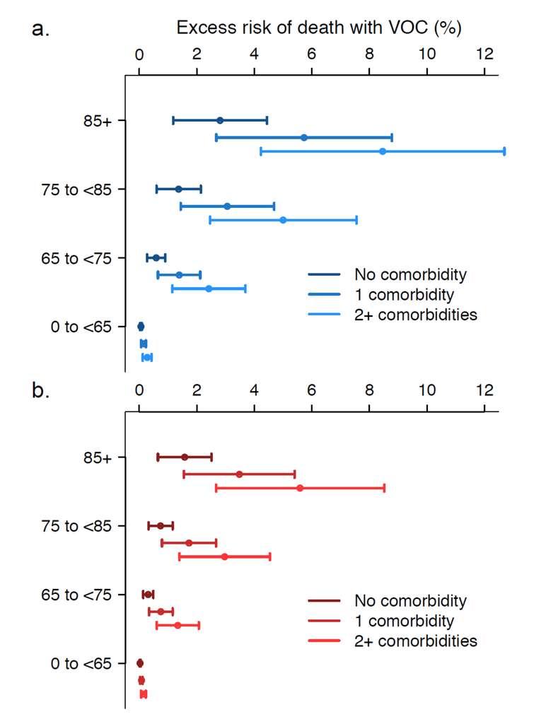Le risque de décès après 28 jours pour le variant anglais pour les hommes en (a) et les femmes en (b), en fonction du nombre de comorbidité et de l'âge. © Daniel J. Grint et al. medRxiv