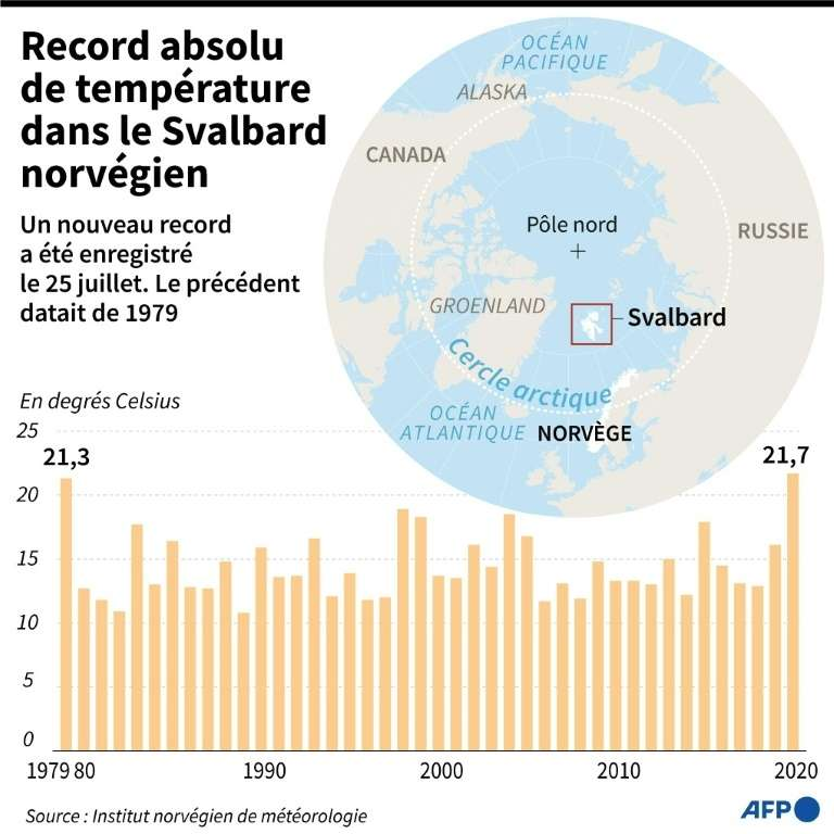 Record de température dans le Svalbard norvégien. © Kun Tian, AFP