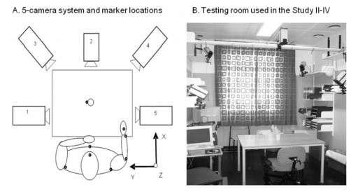 Ces deux images illustrent la disposition du système de motion capture qu'ont utilisée les chercheurs de l'université de Göteborg. À gauche, la disposition des cinq caméras infrarouge. Les points noirs matérialisent l'emplacement des marqueurs réfléchissants portés par le patient. Le système permet de recueillir les coordonnées spatiotemporelles lorsque la personne effectue un mouvement. © Margit Alt Murphy, université de Göteborg