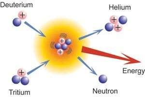 La réaction de fusion la plus efficace et la plus facile à mettre en œuvre pour produire de l'énergie est pour le moment celle faisant intervenir deux isotopes de l'hydrogène, le deutérium et le tritium. © CEA