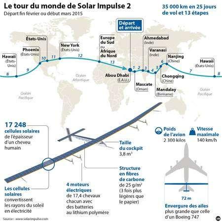 Le tour du monde de l'avion solaire Solar Impulse 2 a débuté en mars 2015. © Solar Impulse