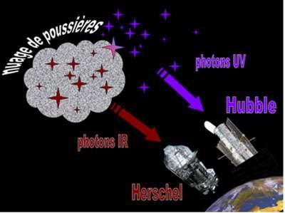 Figure 7 : Les étoiles jeunes émettent des photons ultraviolets que nous pouvons détecter avec les télescopes spatiaux. Si ces étoiles jeunes se trouvent dans des nuages de poussière, ils chauffent les grains de poussière qui ré-émettent ensuite des photons infrarouges. Pour mesurer correctement le taux de formation d'étoiles, il faut donc utiliser à la fois les photons ultraviolets et les photons infrarouges. Le satellite Hubble peut détecter les photons ultraviolets et le satellite Herschel qui va être lancé en 2009 peut détecter les photons infrarouges. La combinaison de ces deux télescopes ou d'autres fonctionnant dans les mêmes domaines de longueur d'onde est donc essentielle.