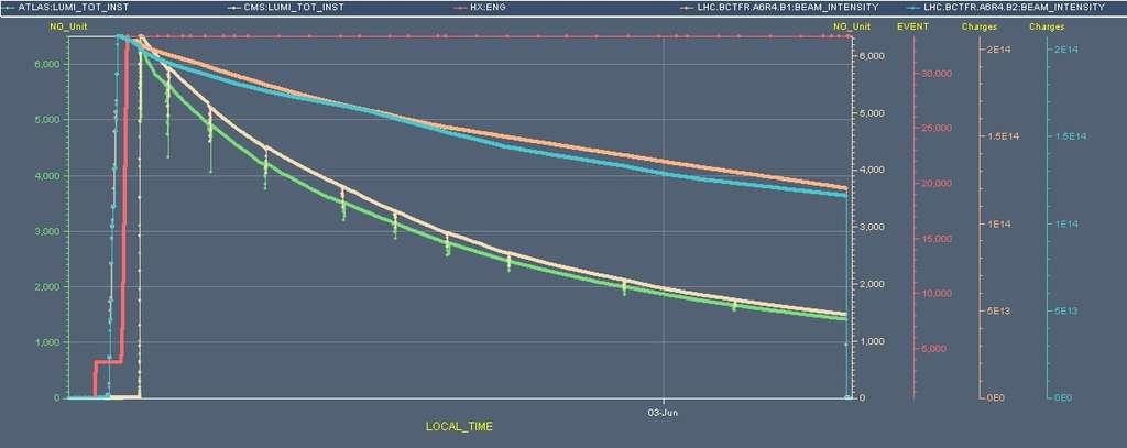 Les deux courbes du bas, celles en beige et en vert, montrent la luminosité instantanée mesurée par CMS et Atlas. On voit bien que de petits accrocs à intervalles plus ou moins réguliers affectent les deux expériences. © Cern