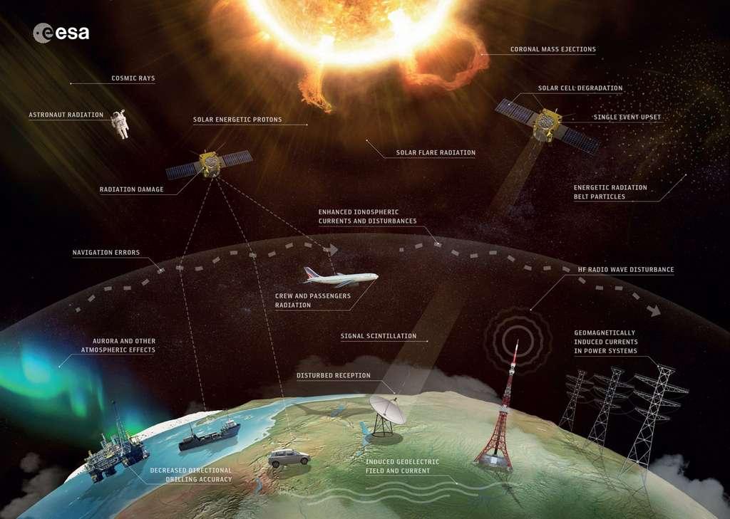 Vue d'ensemble des activités et des infrastructures spatiales et terrestres susceptibles d'être perturbées par l'activité du Soleil. © ESA