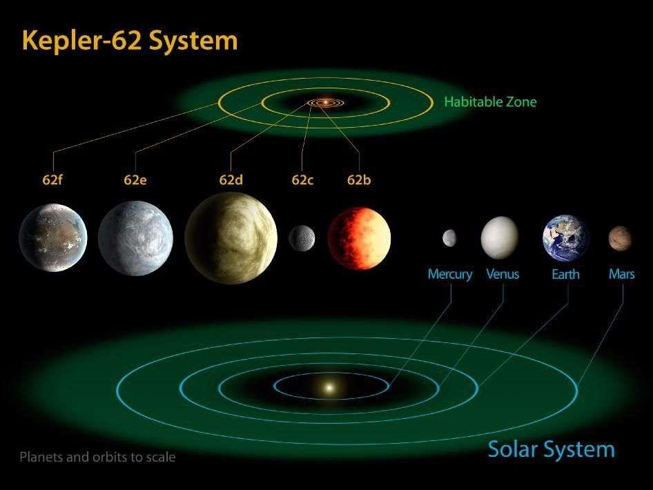Kepler-62e et Kepler-62f sont les deux planètes potentiellement habitables du système de Kepler-62, une étoile plus petite et moins chaude que le Soleil. Leurs tailles sont ici comparées avec celles des quatre planètes rocheuses du Système solaire. L'anneau vert indique la zone habitable des deux étoiles. © Nasa Ames, JPL-Caltech