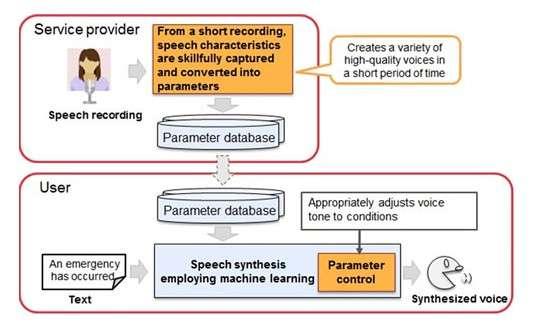 Le principe du système de synthèse vocale mis au point par Fujitsu. Un fournisseur de service (service provider) enregistre une voix. Celle-ci est analysée pour extraire ses caractéristiques (ton, clarté, pauses, etc.) qui sont transformées en paramètres qui vont alimenter une base de données (parameter database). Dans une situation d'urgence (emergency), la synthèse vocale est traitée par un algorithme basé sur l'apprentissage machine qui va ajuster le ton de la voix de synthèse (synthesized voice) au contexte. © Fujitsu Laboratories